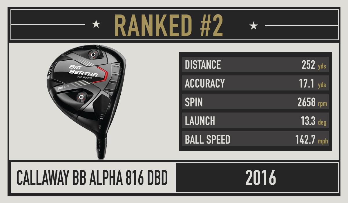 Callaway BB Alpha 816 DBD